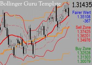Indikatoren forex handel